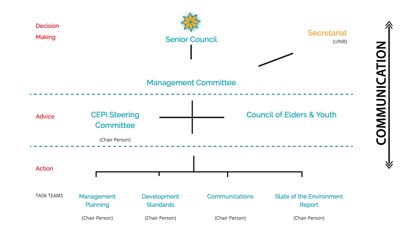 The CEPI structure is divided into the three separate categories of Action (Task Teams), Advice (Steering Committee and Elder's Council) and Decision-making (Senior Council and the Management Committee (MC). The diagram is an illustration intended to assist the reader in understanding the authorities within the structure itself.